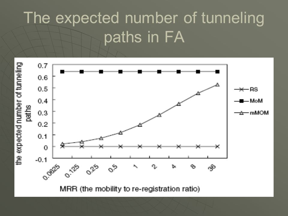 The expected number of tunneling paths in FA