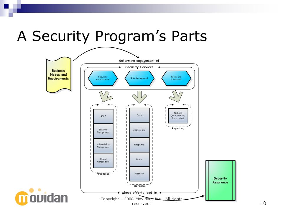 Copyright Movidan, Inc. All rights reserved. 10 A Security Programs Parts