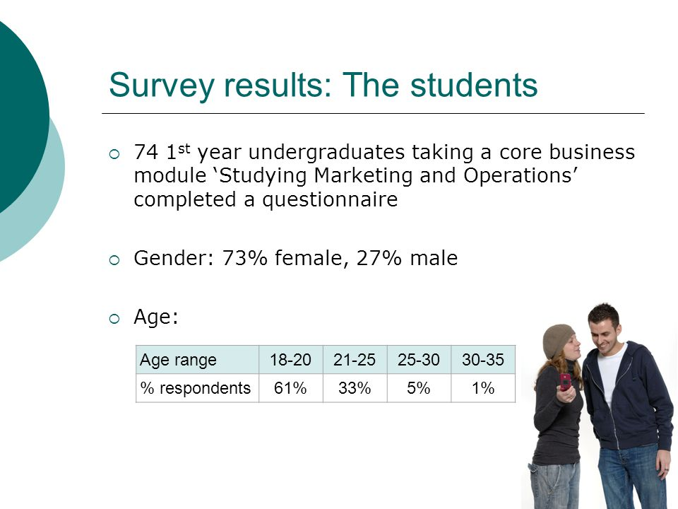 Survey results: The students 74 1 st year undergraduates taking a core business module Studying Marketing and Operations completed a questionnaire Gender: 73% female, 27% male Age: Age range18-2021-2525-3030-35 % respondents61%33%5%1%