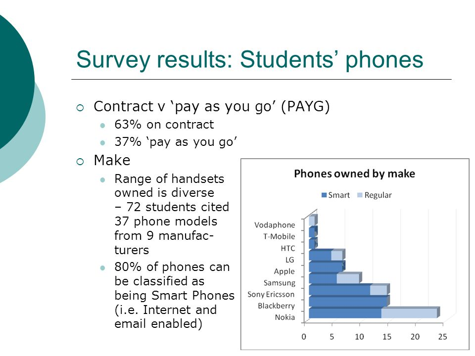 Survey results: Students phones Contract v pay as you go (PAYG) 63% on contract 37% pay as you go Make Range of handsets owned is diverse – 72 students cited 37 phone models from 9 manufac- turers 80% of phones can be classified as being Smart Phones (i.e.