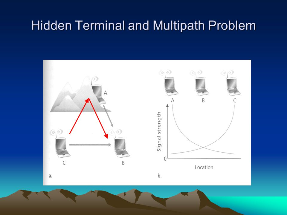 Hidden Terminal and Multipath Problem