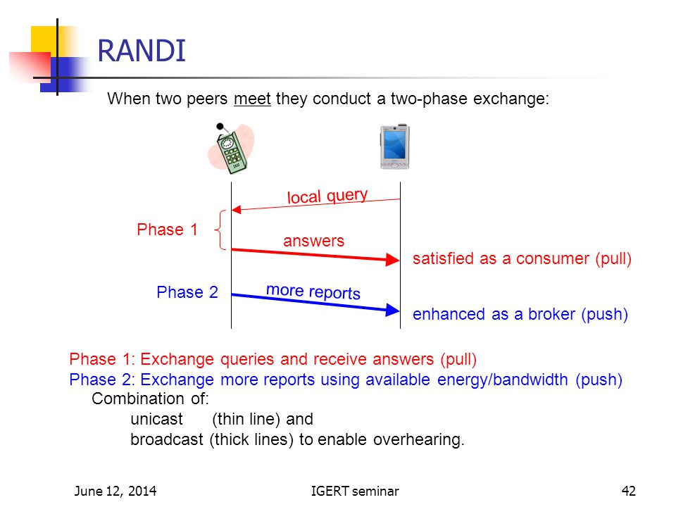 June 12, 2014IGERT seminar42 RANDI When two peers meet they conduct a two-phase exchange: local query answers more reports satisfied as a consumer (pull) enhanced as a broker (push) Phase 1: Exchange queries and receive answers (pull) Phase 2: Exchange more reports using available energy/bandwidth (push) Phase 1 Phase 2 Combination of: unicast (thin line) and broadcast (thick lines) to enable overhearing.