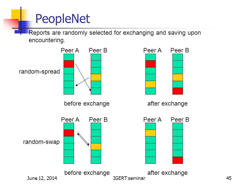 June 12, 2014IGERT seminar45 PeopleNet before exchangeafter exchange Peer APeer BPeer APeer B random-spread before exchangeafter exchange Peer APeer BPeer APeer B random-swap Reports are randomly selected for exchanging and saving upon encountering.