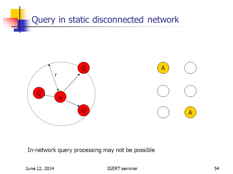 June 12, 2014IGERT seminar54 Query in static disconnected network q A A r In-network query processing may not be possible Q Q Q