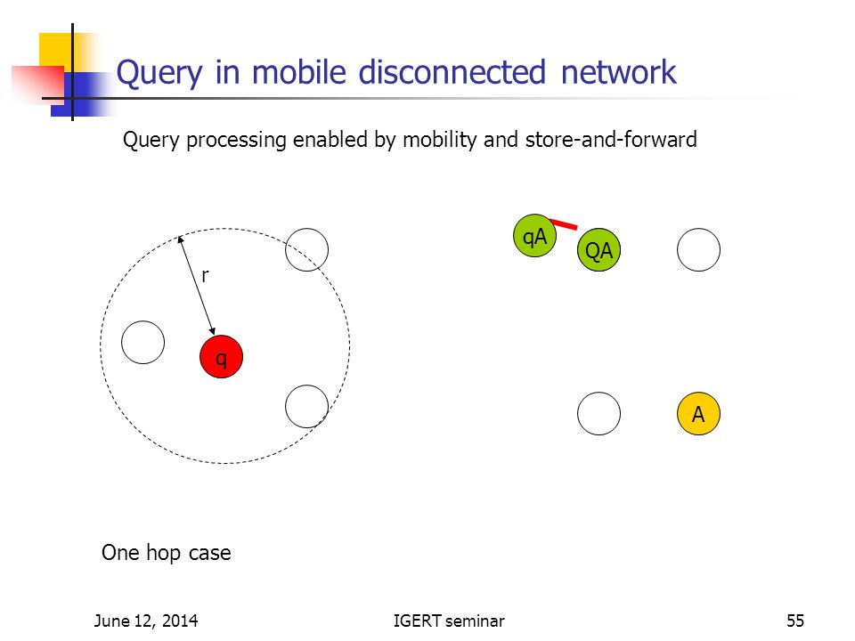 June 12, 2014IGERT seminar55 Query in mobile disconnected network q A A r One hop case QA qA Query processing enabled by mobility and store-and-forward