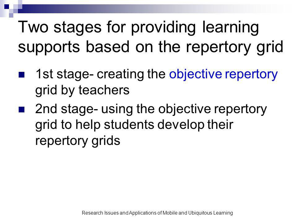 Research Issues and Applications of Mobile and Ubiquitous Learning Two stages for providing learning supports based on the repertory grid 1st stage- creating the objective repertory grid by teachers 2nd stage- using the objective repertory grid to help students develop their repertory grids