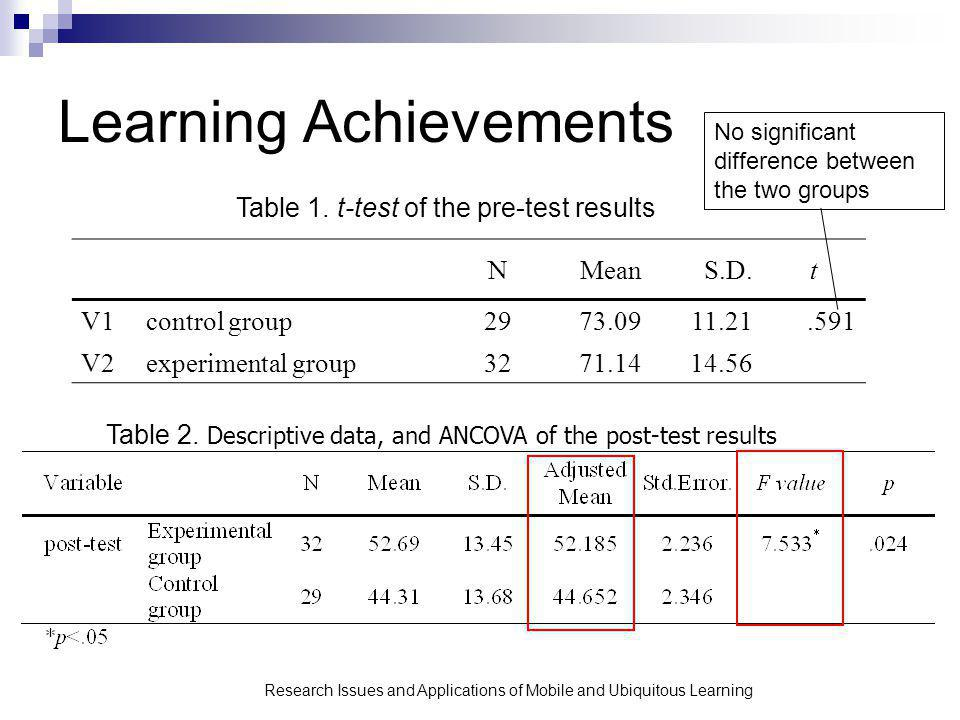 Research Issues and Applications of Mobile and Ubiquitous Learning Learning Achievements Table 1.