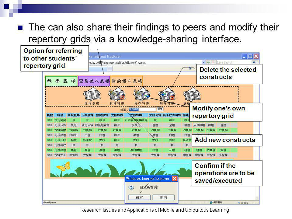 The can also share their findings to peers and modify their repertory grids via a knowledge-sharing interface.
