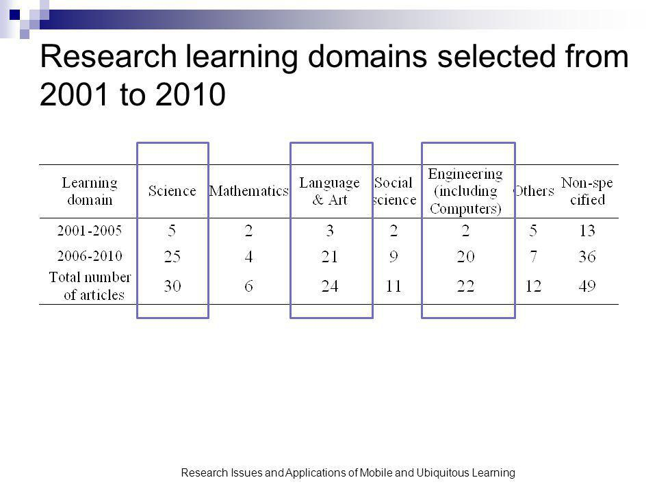 Research Issues and Applications of Mobile and Ubiquitous Learning Research learning domains selected from 2001 to 2010