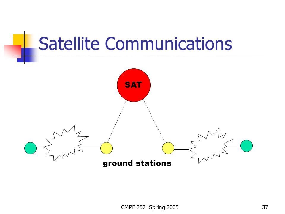 CMPE 257 Spring 200537 Satellite Communications SAT ground stations