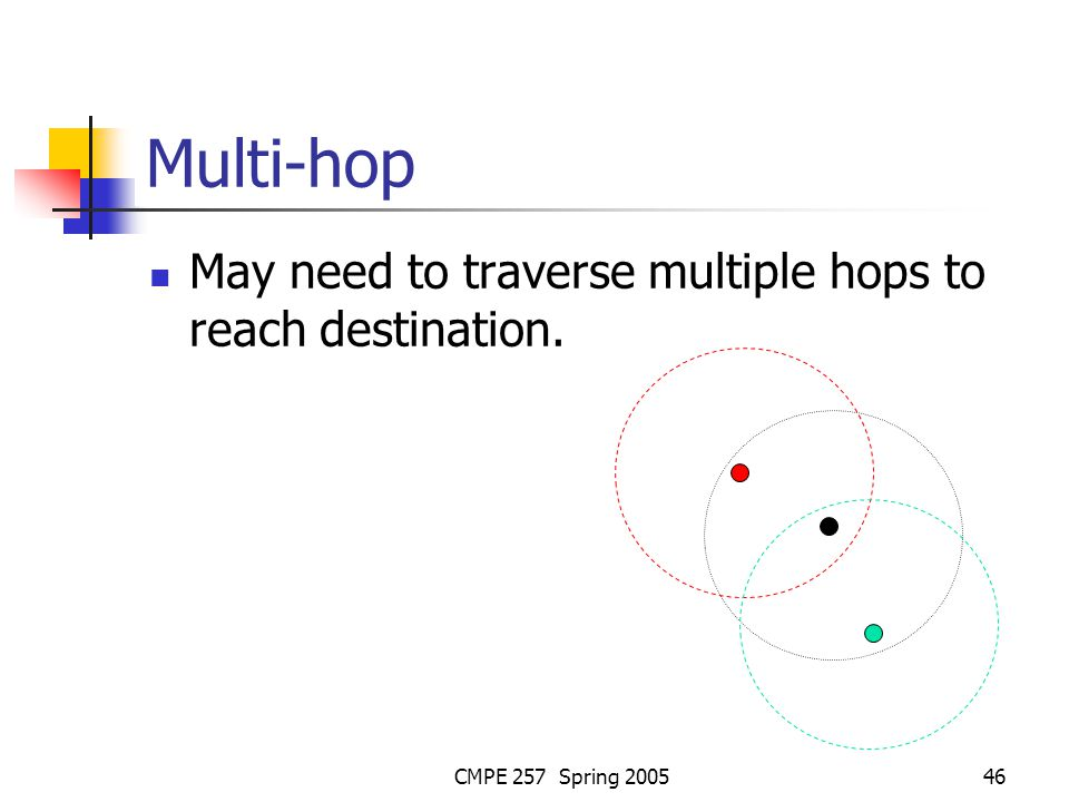 CMPE 257 Spring 200546 Multi-hop May need to traverse multiple hops to reach destination.