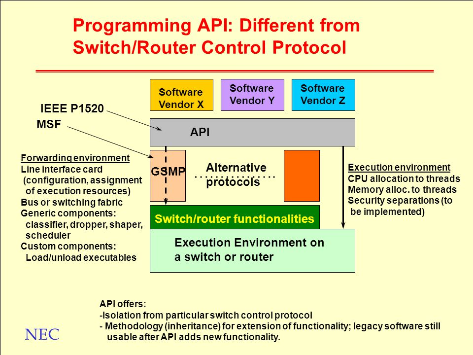 NEC Programming API: Different from Switch/Router Control Protocol Software Vendor X Software Vendor Y Software Vendor Z API Execution Environment on a switch or router Switch/router functionalities …………….