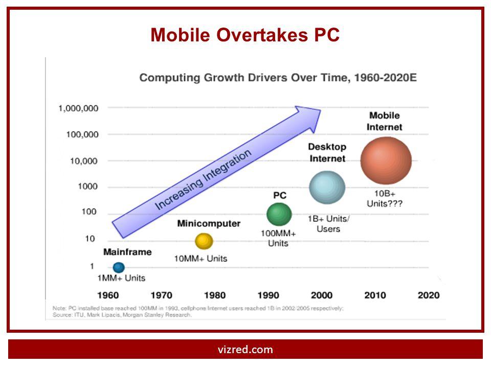 vizred.com Mobile Overtakes PC