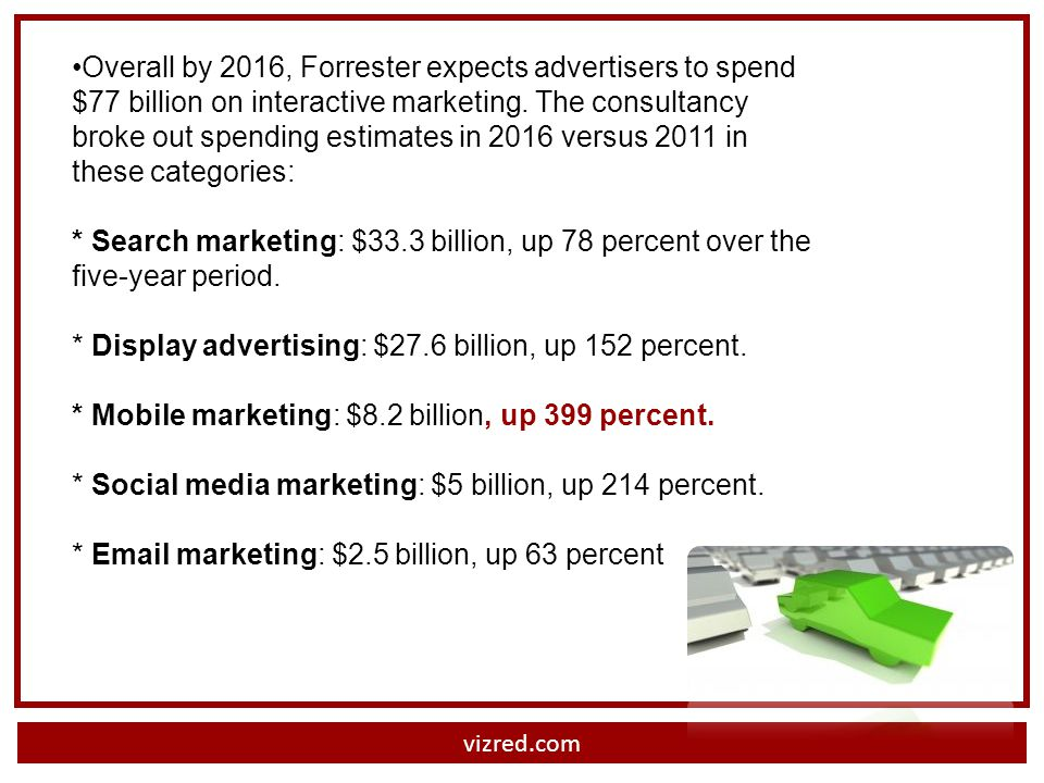 vizred.com Overall by 2016, Forrester expects advertisers to spend $77 billion on interactive marketing.