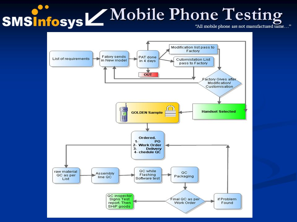 Mobile Phone Testing All mobile phone are not manufactured same…