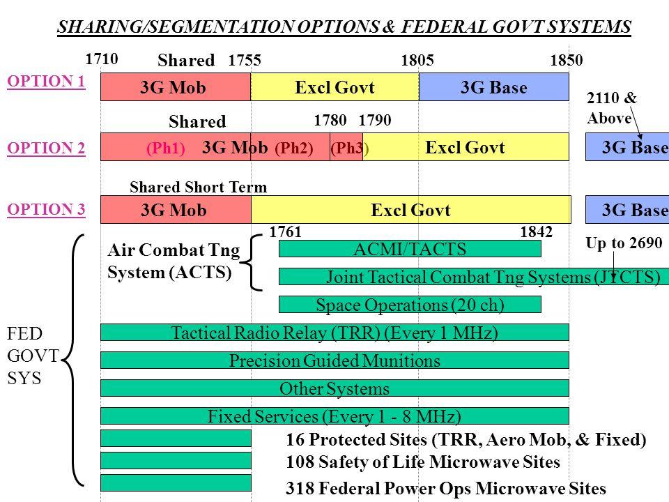 SHARING/SEGMENTATION OPTIONS & FEDERAL GOVT SYSTEMS 3G Base3G MobExcl Govt 1710 175518051850 OPTION 1 Shared 3G MobExcl Govt3G Base OPTION 3 Shared Sh