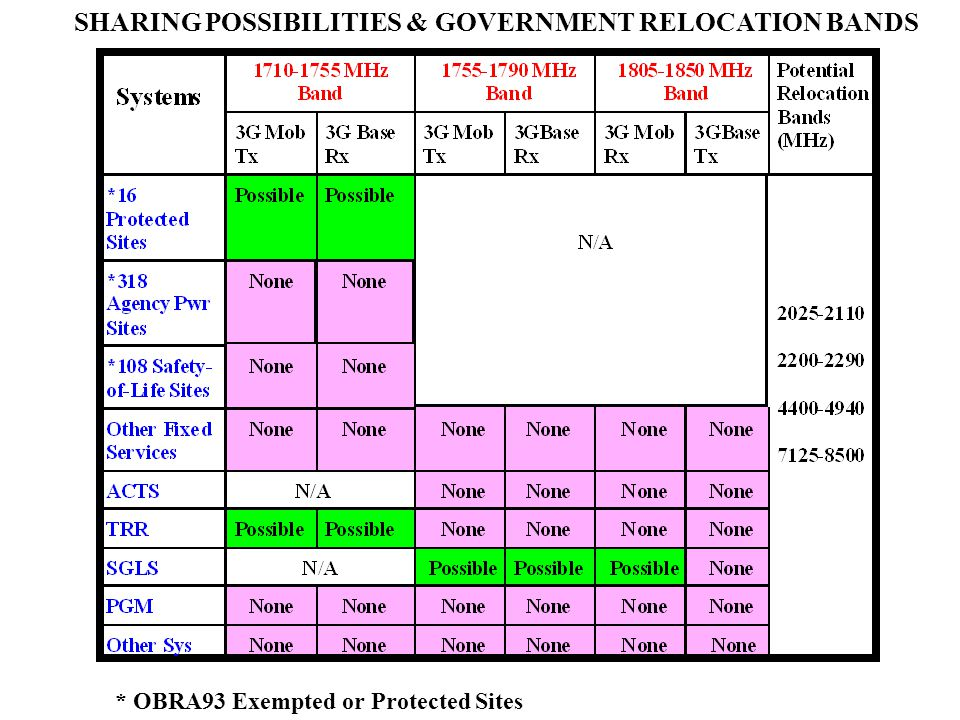 * OBRA93 Exempted or Protected Sites SHARING POSSIBILITIES & GOVERNMENT RELOCATION BANDS