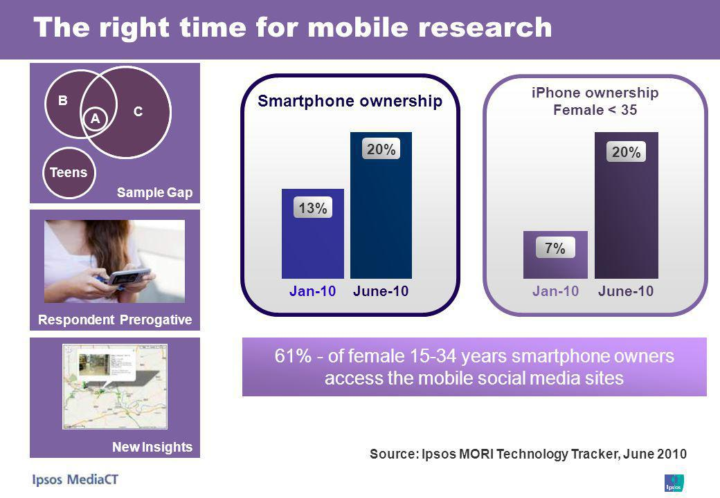 61% - of female 15-34 years smartphone owners access the mobile social media sites The right time for mobile research Sample Gap B A C Teens Smartphone ownership Jan-10June-10 13% 20% iPhone ownership Female < 35 Jan-10June-10 7% 20% Source: Ipsos MORI Technology Tracker, June 2010 Respondent Prerogative New Insights