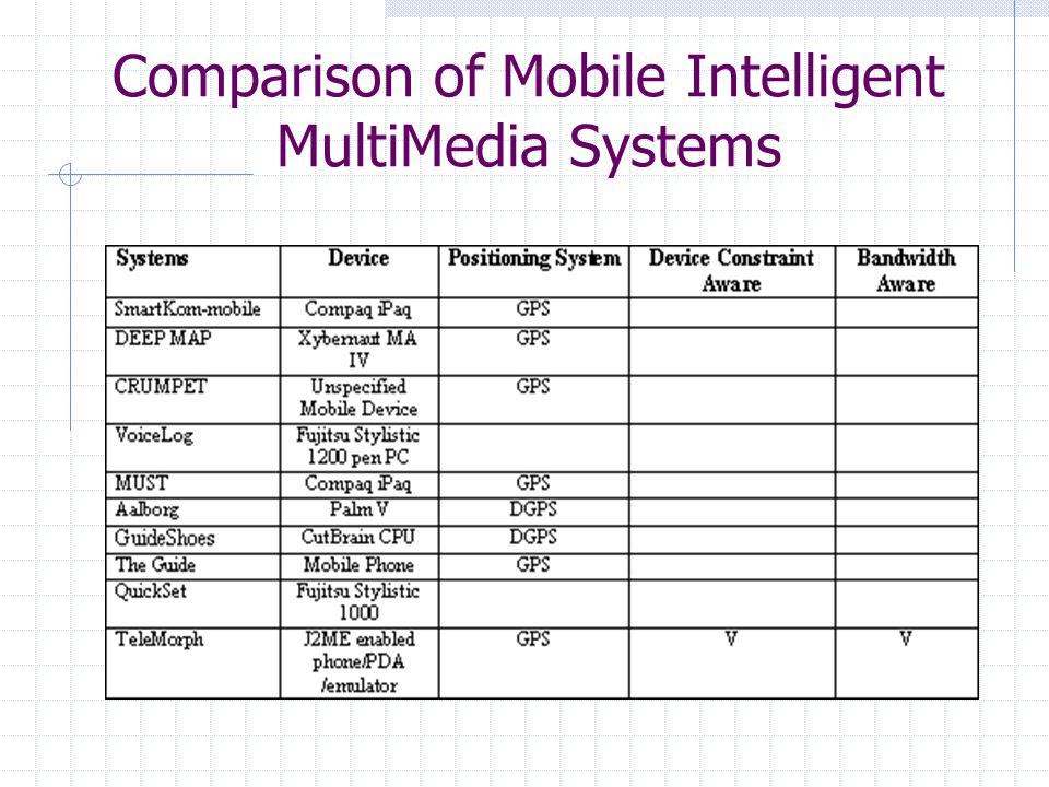 Comparison of Mobile Intelligent MultiMedia Systems