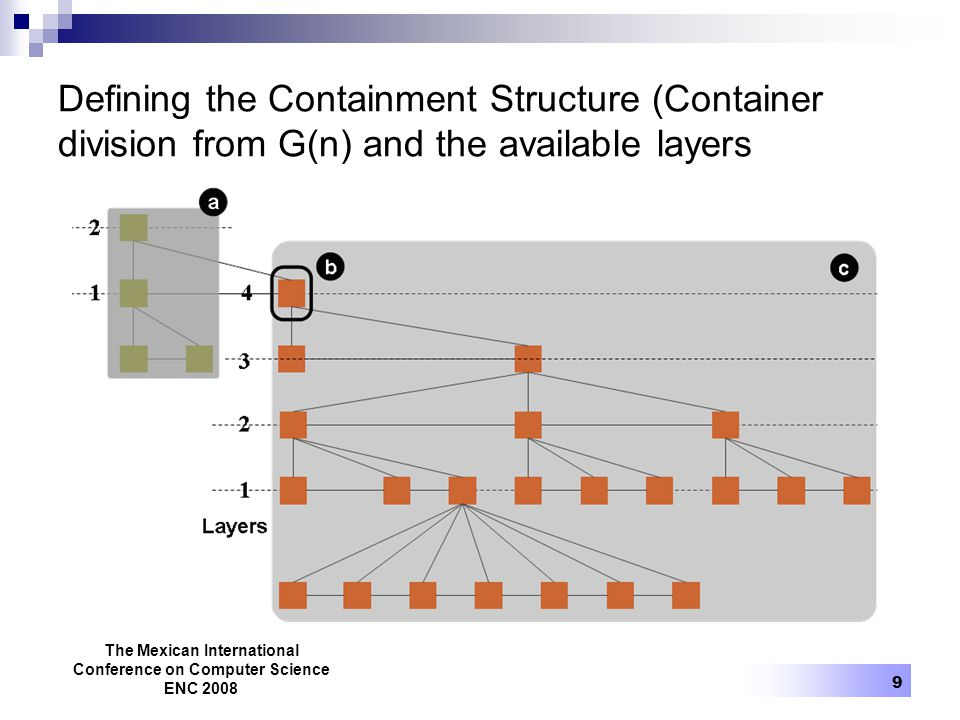 The Mexican International Conference on Computer Science ENC 2008 9 Defining the Containment Structure (Container division from G(n) and the available layers