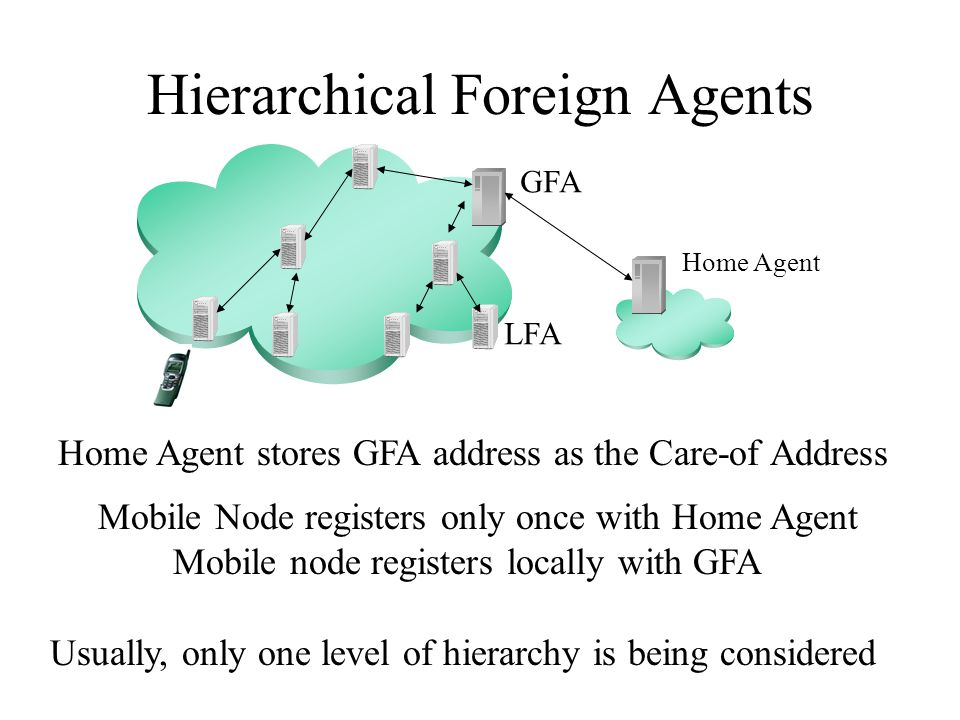 Hierarchical Foreign Agents Home Agent GFA Home Agent stores GFA address as the Care-of Address Mobile Node registers only once with Home Agent Mobile