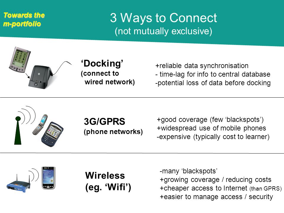 Towards the m-portfolio 3 Ways to Connect (not mutually exclusive) Docking (connect to wired network) 3G/GPRS (phone networks) Wireless (eg.