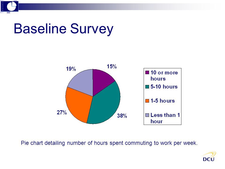Baseline Survey Pie chart detailing number of hours spent commuting to work per week.