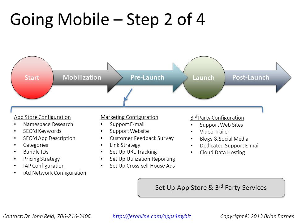 Post-Launch Launch Pre-Launch Mobilization Going Mobile – Step 2 of 4 Start Contact: Dr.