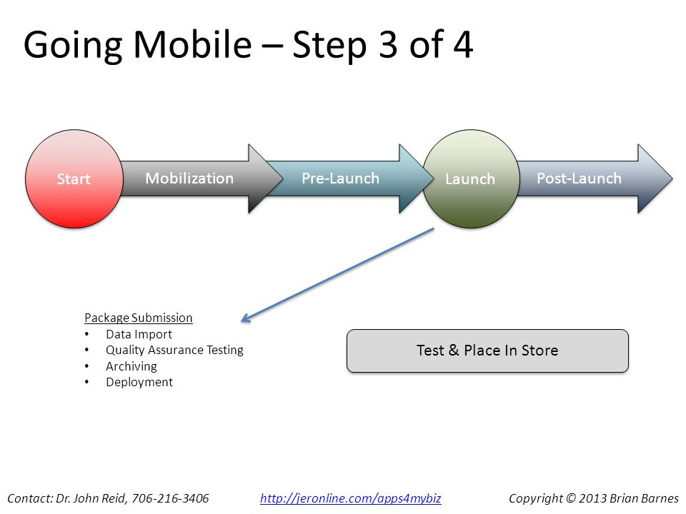 Post-Launch Launch Pre-Launch Mobilization Going Mobile – Step 3 of 4 Start Contact: Dr.