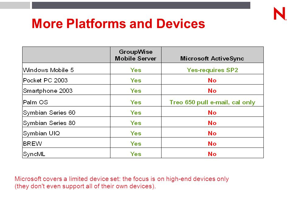 More Platforms and Devices Microsoft covers a limited device set: the focus is on high-end devices only (they don t even support all of their own devices).