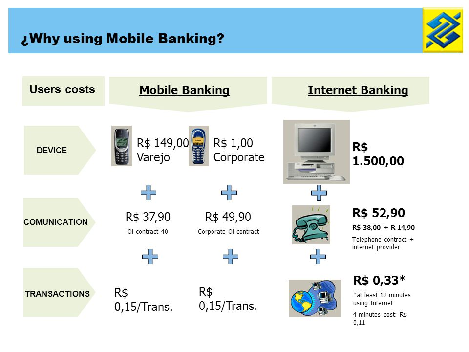 Internet BankingMobile Banking R$ 1.500,00 R$ 52,90 R$ 38,00 + R 14,90 Telephone contract + internet provider R$ 0,33* *at least 12 minutes using Inte