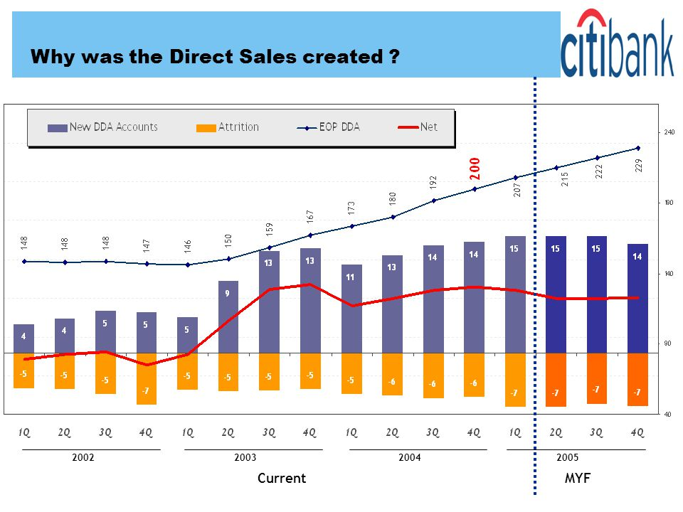 2002 200320042005 CurrentMYF Why was the Direct Sales created ?