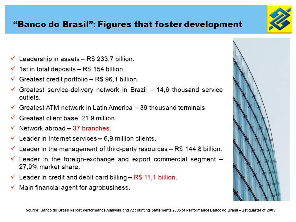 Leadership in assets – R$ 233,7 billion.Leadership in assets – R$ 233,7 billion.