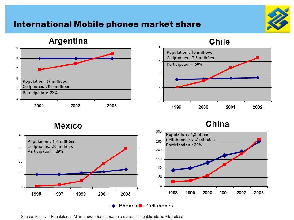 Argentina Chile México Source: Agências Regulatórias, Ministérios e Operadoras Internacionais – publicado no Site Teleco 4 5 6 7 8 9 200120022003 Population: 37 milhões Cellphones : 8,3 milhões Participation: 22% México 0 2 4 6 8 1999200020012002 Population : 15 milhões Cellphones : 7,3 milhões Participation : 50% China 0 50 100 150 200 250 300 199819992000200120022003 Population : 1,3 bilhão Cellphones : 257 milhões Participation : 20% PhonesCellphones 0 10 20 30 40 19951997199920012003 Population : 103 milhões Cellphones: 30 milhões Participation : 29% International Mobile phones market share