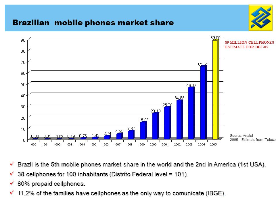 Brazil is the 5th mobile phones market share in the world and the 2nd in America (1st USA). Brazil is the 5th mobile phones market share in the world