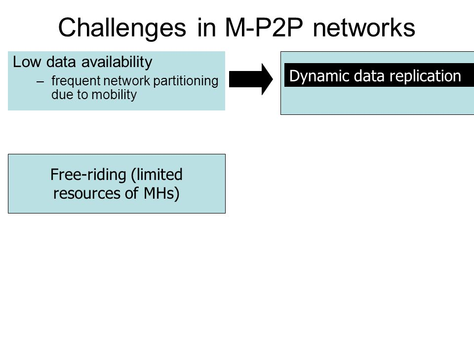 Challenges in M-P2P networks Low data availability –frequent network partitioning due to mobility Dynamic data replication Free-riding (limited resources of MHs)