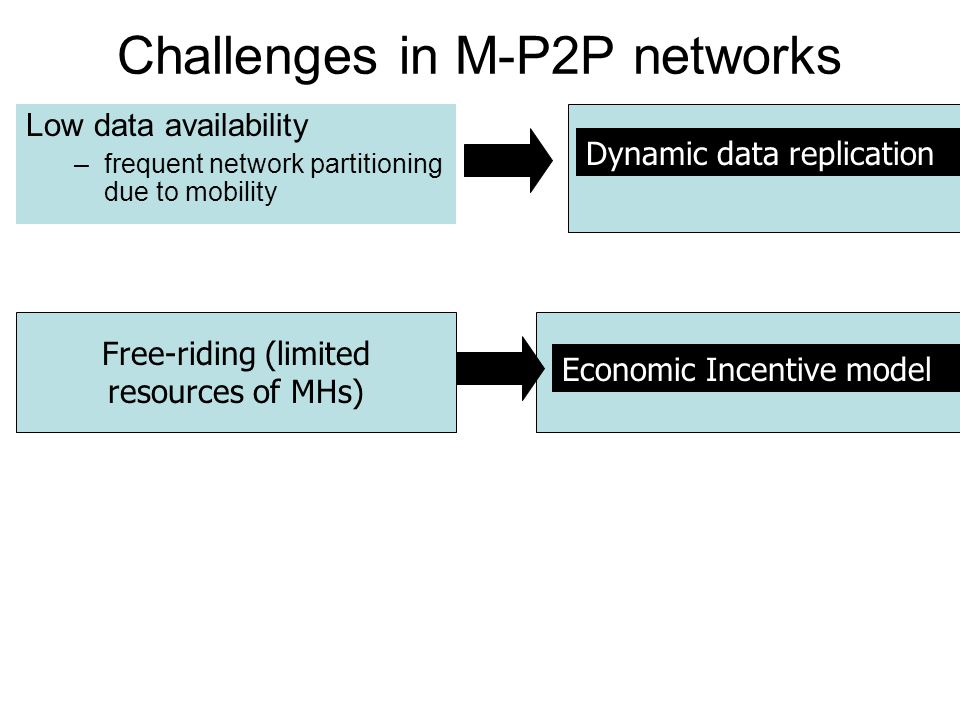 Challenges in M-P2P networks Low data availability –frequent network partitioning due to mobility Dynamic data replication Free-riding (limited resources of MHs) Economic Incentive model