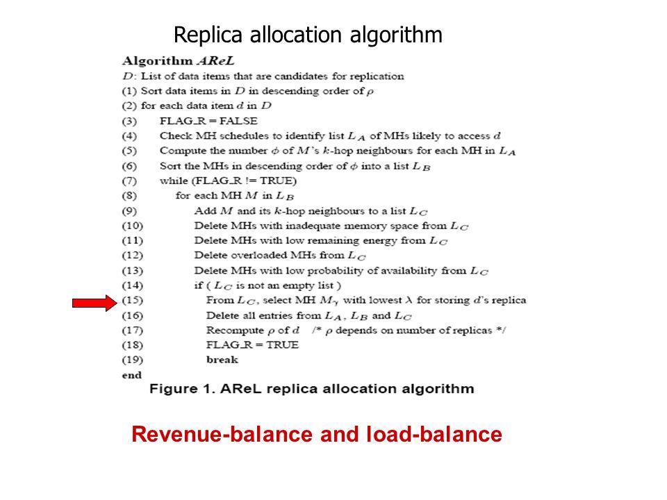 Replica allocation algorithm Revenue-balance and load-balance