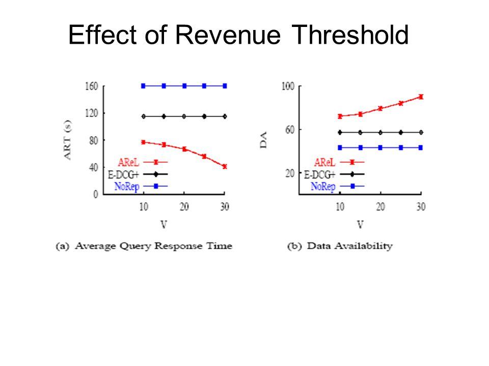 Effect of Revenue Threshold