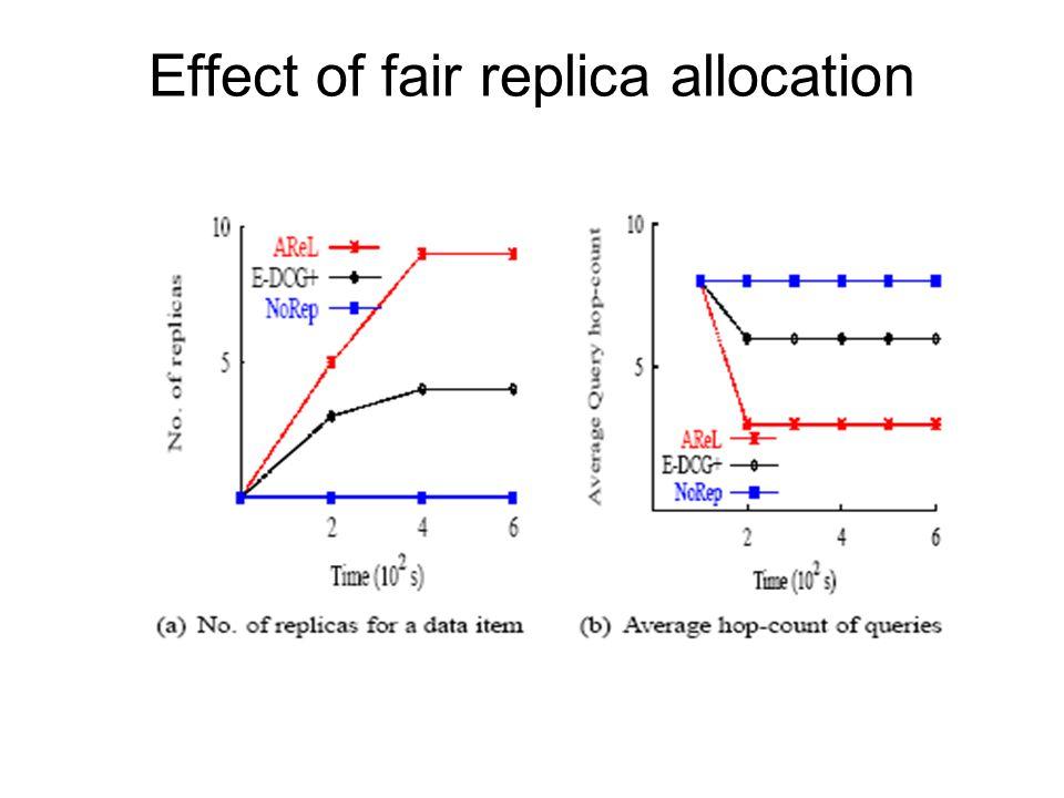 Effect of fair replica allocation