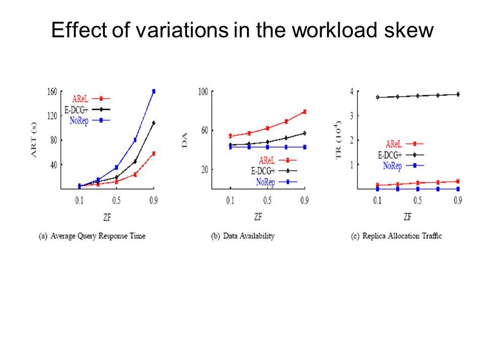 Effect of variations in the workload skew