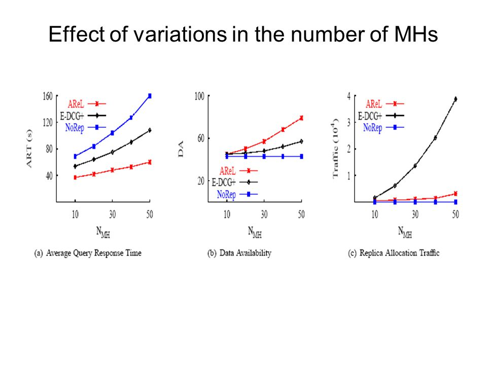 Effect of variations in the number of MHs