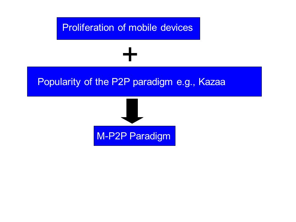Proliferation of mobile devices Popularity of the P2P paradigm e.g., Kazaa + M-P2P Paradigm