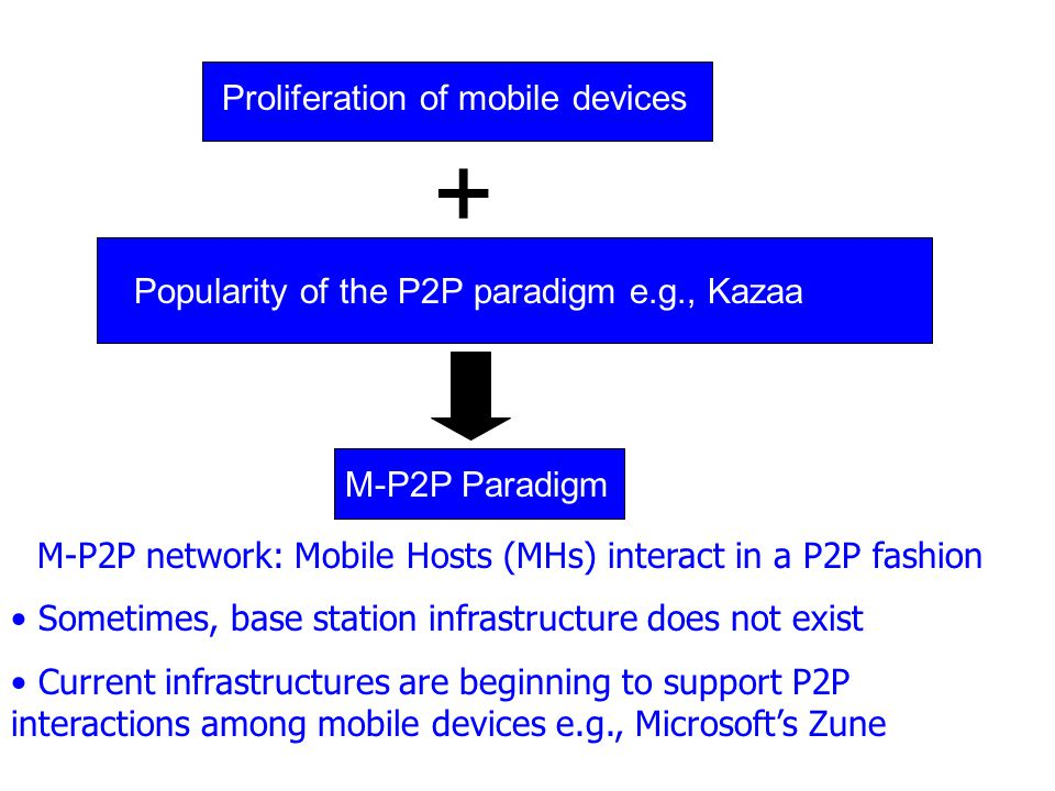 M-P2P network: Mobile Hosts (MHs) interact in a P2P fashion Sometimes, base station infrastructure does not exist Current infrastructures are beginning to support P2P interactions among mobile devices e.g., Microsofts Zune Proliferation of mobile devices Popularity of the P2P paradigm e.g., Kazaa + M-P2P Paradigm
