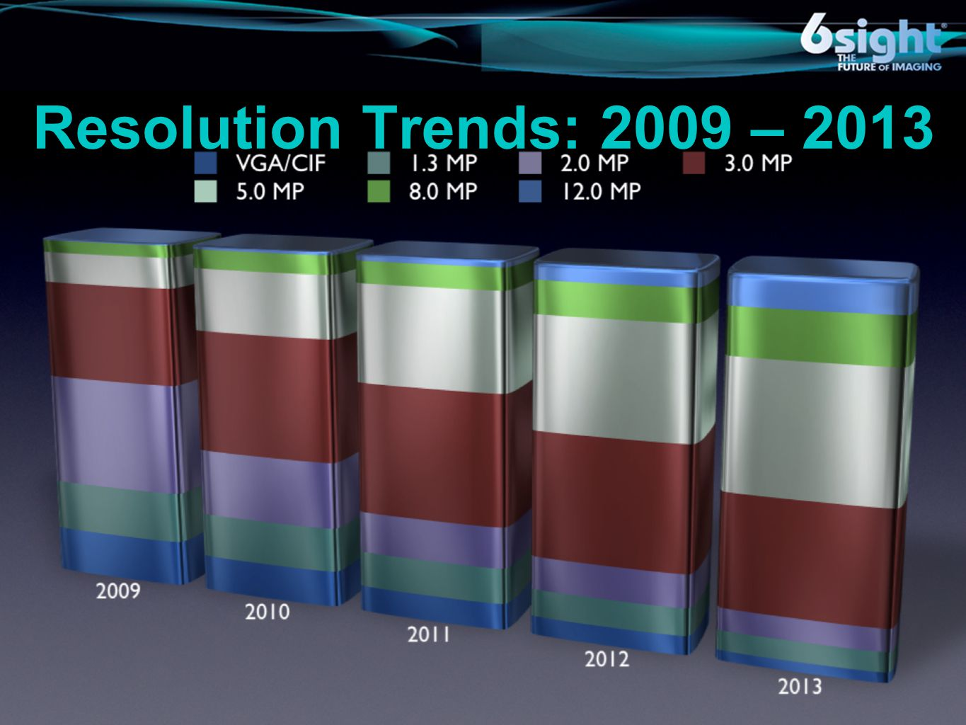 Resolution Trends: 2009 – 2013