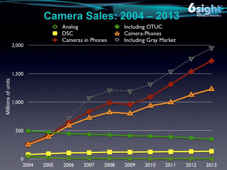 Camera Sales: 2004 – 2013 Millions of units