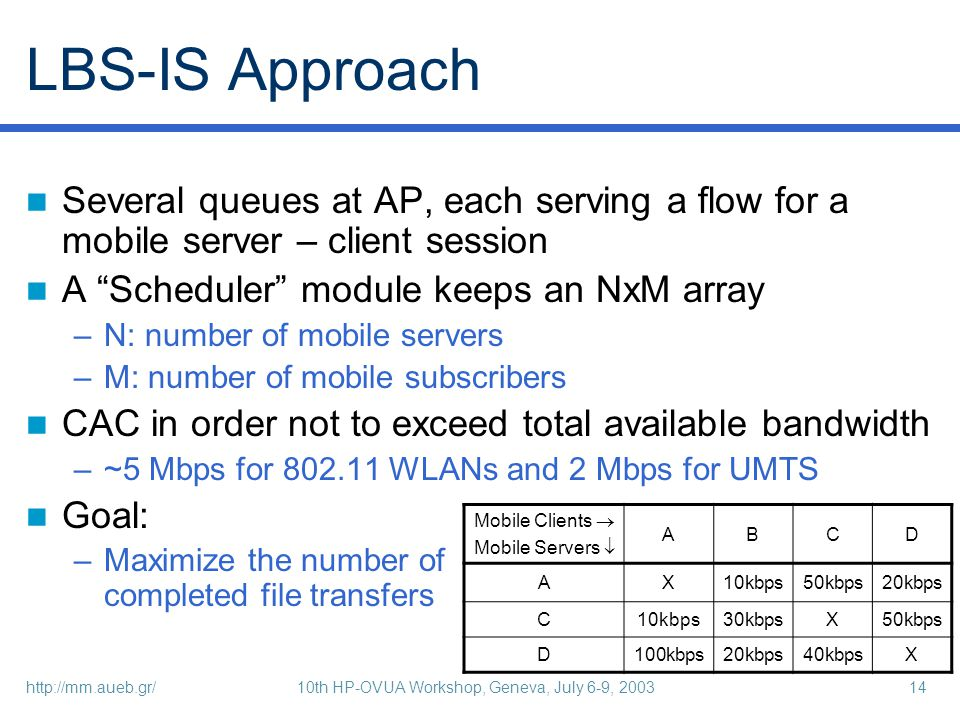 http://mm.aueb.gr/10th HP-OVUA Workshop, Geneva, July 6-9, 200314 LBS-IS Approach Several queues at AP, each serving a flow for a mobile server – client session A Scheduler module keeps an NxM array –N: number of mobile servers –M: number of mobile subscribers CAC in order not to exceed total available bandwidth –~5 Mbps for 802.11 WLANs and 2 Mbps for UMTS Goal: –Maximize the number of completed file transfers Mobile Clients Mobile Servers ABCD AX10kbps50kbps20kbps C10kbps30kbpsX50kbps D100kbps20kbps40kbpsX