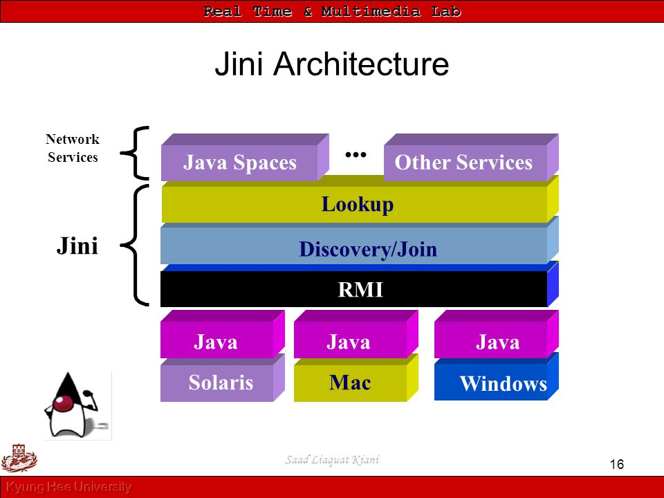 Real Time & Multimedia Lab Saad Liaquat Kiani 16 Jini Architecture x86 SolarisMac Windows Java Lookup Java SpacesOther Services Jini Network Services