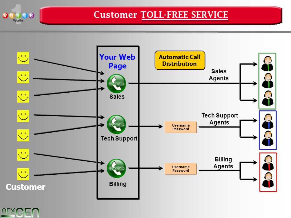 18 Customer Sales Agents Username Password Tech Support Agents Username Password Billing Agents Automatic Call Distribution Sales Billing Tech Support Your Web Page