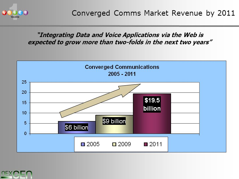 8 Converged Comms Market Revenue by 2011 Integrating Data and Voice Applications via the Web is expected to grow more than two-folds in the next two years